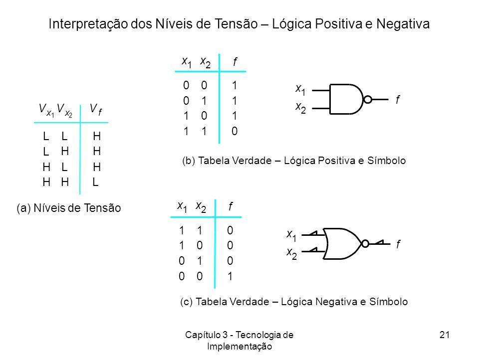 Capítulo 3 - Tecnologia de Implementação 21 Interpretação dos Níveis de Tensão – Lógica Positiva e Negativa (b) Tabela Verdade – Lógica Positiva e Sím