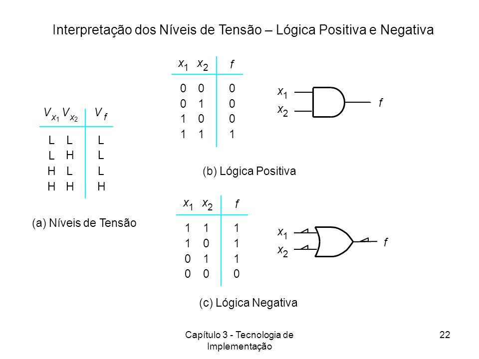 Capítulo 3 - Tecnologia de Implementação 22 (a) Níveis de Tensão L H L L H H L H L L L H V x 1 V x 2 V f (c) Lógica Negativa 1 1 0 0 1 0 1 0 1 1 1 0 x