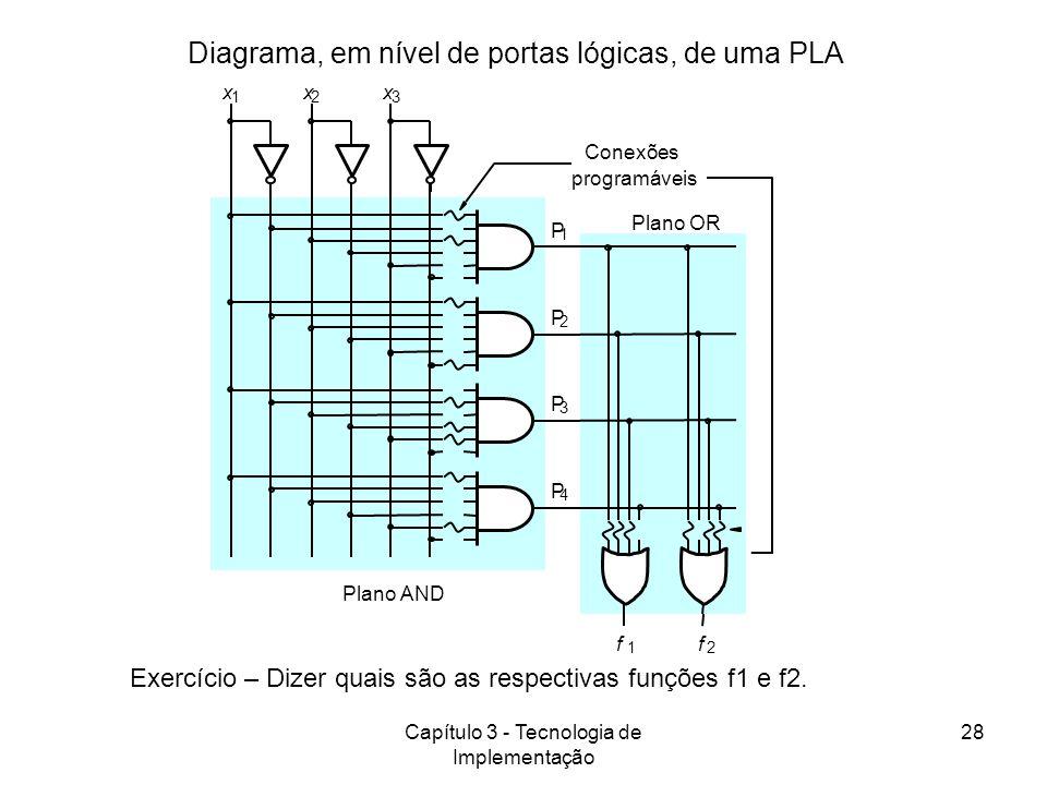 Capítulo 3 - Tecnologia de Implementação 28 Diagrama, em nível de portas lógicas, de uma PLA Exercício – Dizer quais são as respectivas funções f1 e f