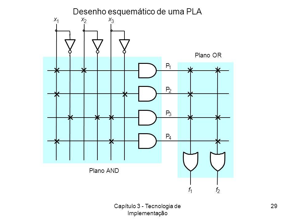 Capítulo 3 - Tecnologia de Implementação 29 Desenho esquemático de uma PLA xxx f 1 P 1 P 2 f 2 123 Plano OR Plano AND P 3 P 4
