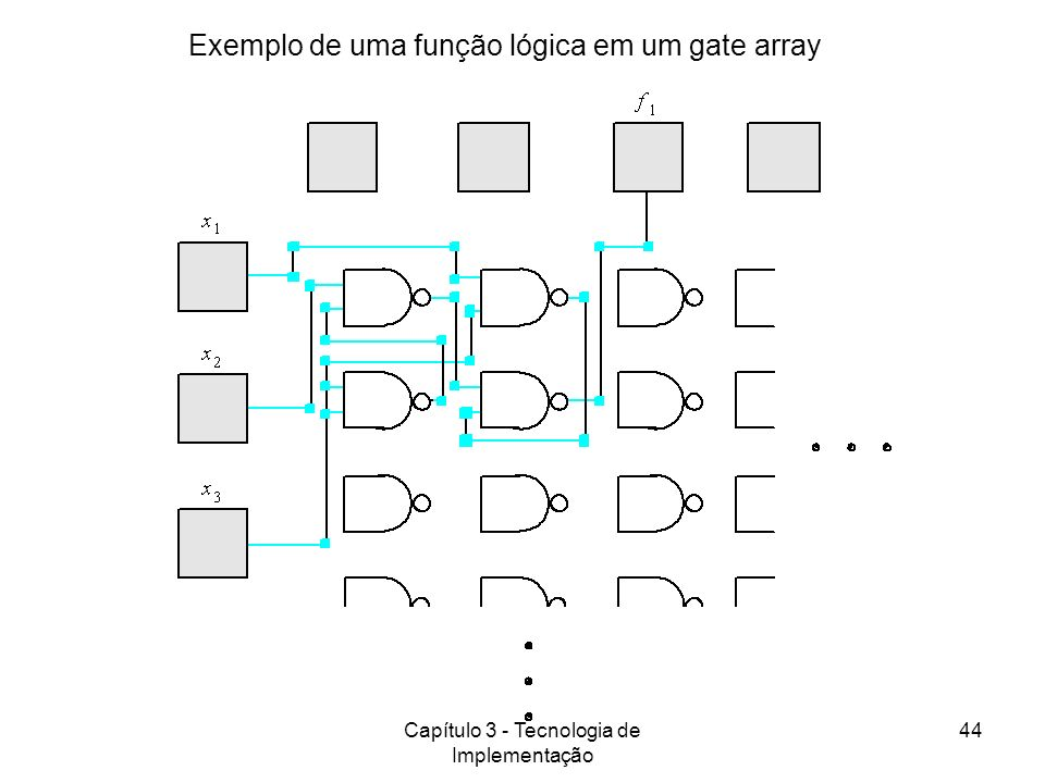 Capítulo 3 - Tecnologia de Implementação 44 Exemplo de uma função lógica em um gate array
