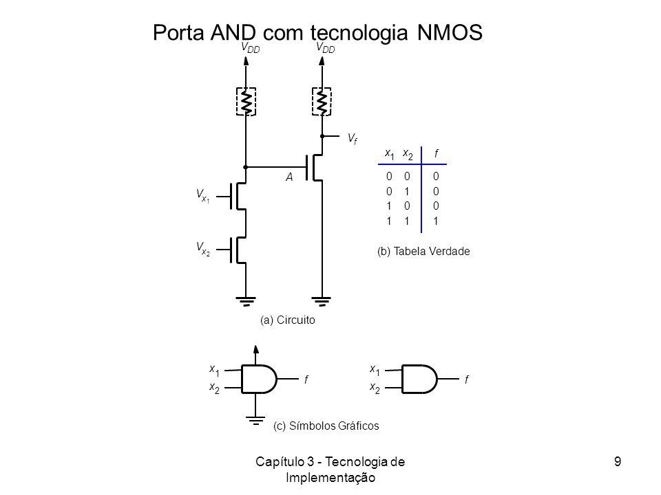 Capítulo 3 - Tecnologia de Implementação 9 (c) Símbolos Gráficos (a) Circuito f f (b) Tabela Verdade 0 0 1 1 0 1 0 1 0 0 0 1 x 1 x 2 f V f V DD A V x