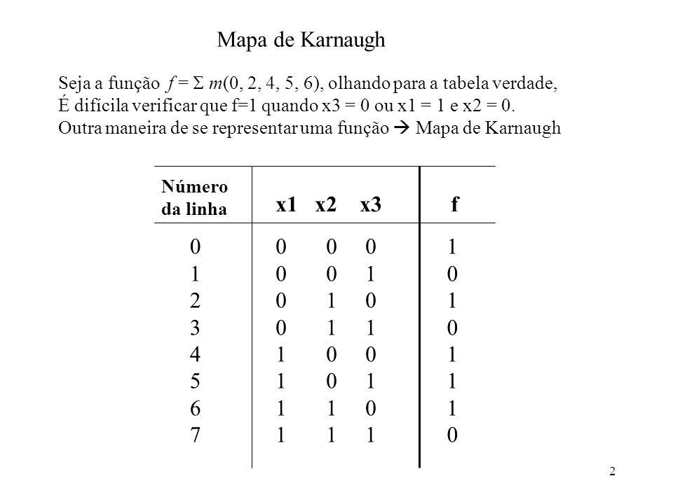 2 Seja a função f = m(0, 2, 4, 5, 6), olhando para a tabela verdade, É difícila verificar que f=1 quando x3 = 0 ou x1 = 1 e x2 = 0. Outra maneira de s