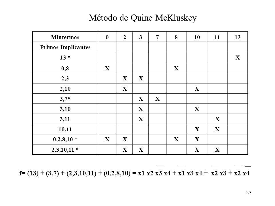 23 Mintermos02378101113 Primos Implicantes 13 *X 0,8XX 2,3XX 2,10XX 3,7*XX 3,10XX 3,11XX 10,11XX 0,2,8,10 *XXXX 2,3,10,11 *XXXX f= (13) + (3,7) + (2,3