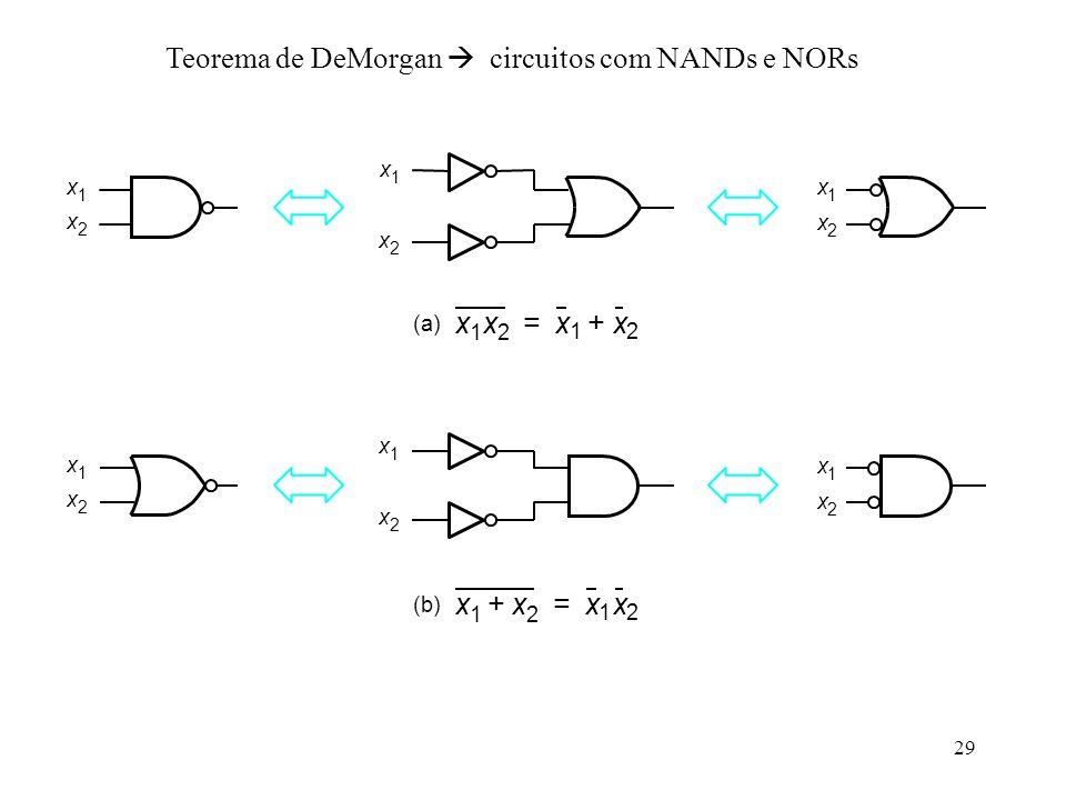 29 Teorema de DeMorgan circuitos com NANDs e NORs x 1 x 2 x 1 x 2 x 1 x 2 x 1 x 2 x 1 x 2 x 1 x 2 x 1 x 2 x 1 x 2 += (a) x 1 x 2 + x 1 x 2 = (b)