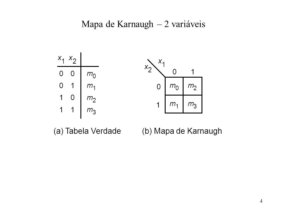 4 x 2 (a) Tabela Verdade(b) Mapa de Karnaugh 0 1 01 m 0 m 2 m 3 m 1 x 1 x 2 00 01 10 11 m 0 m 1 m 3 m 2 x 1 Mapa de Karnaugh – 2 variáveis