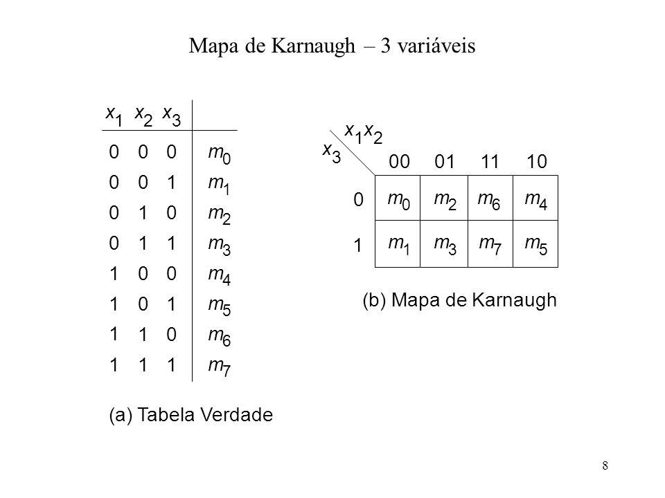 8 Mapa de Karnaugh – 3 variáveis x 1 x 2 x 3 00011110 0 1 (b) Mapa de Karnaugh x 2 x 3 00 01 10 11 m 0 m 1 m 3 m 2 0 0 0 0 00 01 10 11 1 1 1 1 m 4 m 5