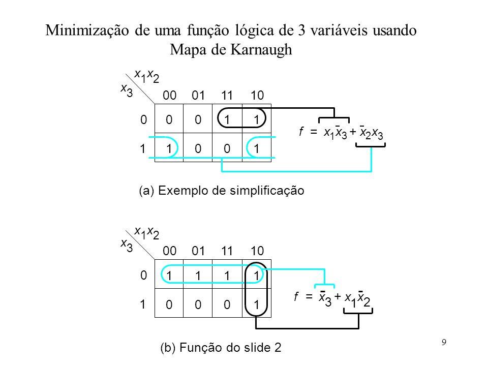 9 xx fx 1 x 3 x 2 x 3 += 12 x 3 00 10 11 01 x 1 x 2 x 3 11 00 11 01 (a) Exemplo de simplificação fx 3 x 1 x 2 += (b) Função do slide 2 00011110 0 1 00