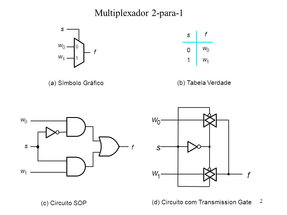 2 Multiplexador 2-para-1 (a) Símbolo Gráfico f s w 0 w 1 0 1 (b) Tabela Verdade 0 1 f f s w 0 w 1 (c) Circuito SOP s w 0 w 1 (d) Circuito com Transmis