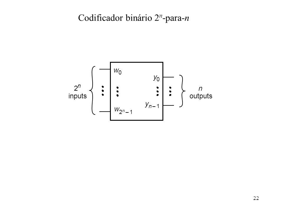 22 Codificador binário 2 n -para-n 2 n inputs w 0 w 2 n 1– y 0 y n1– n outputs
