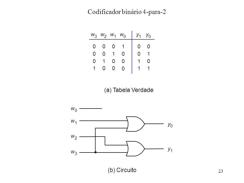 23 Codificador binário 4-para-2 0 0 1 1 1 0 1 w 3 y 1 0 y 0 (b) Circuito w 1 w 0 0 0 1 0 w 2 0 1 0 0 w 1 1 0 0 0 w 0 0 0 0 1 y 0 w 2 w 3 y 1 (a) Tabel
