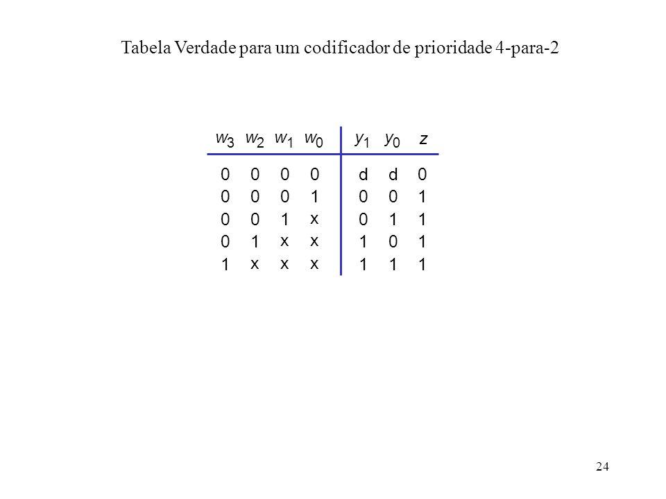 24 Tabela Verdade para um codificador de prioridade 4-para-2 d 0 0 1 0 1 0 w 0 y 1 d y 0 11 0 1 1 1 1 z 1 x x 0 x w 1 0 1 x 0 x w 2 0 0 1 0 x w 3 0 0