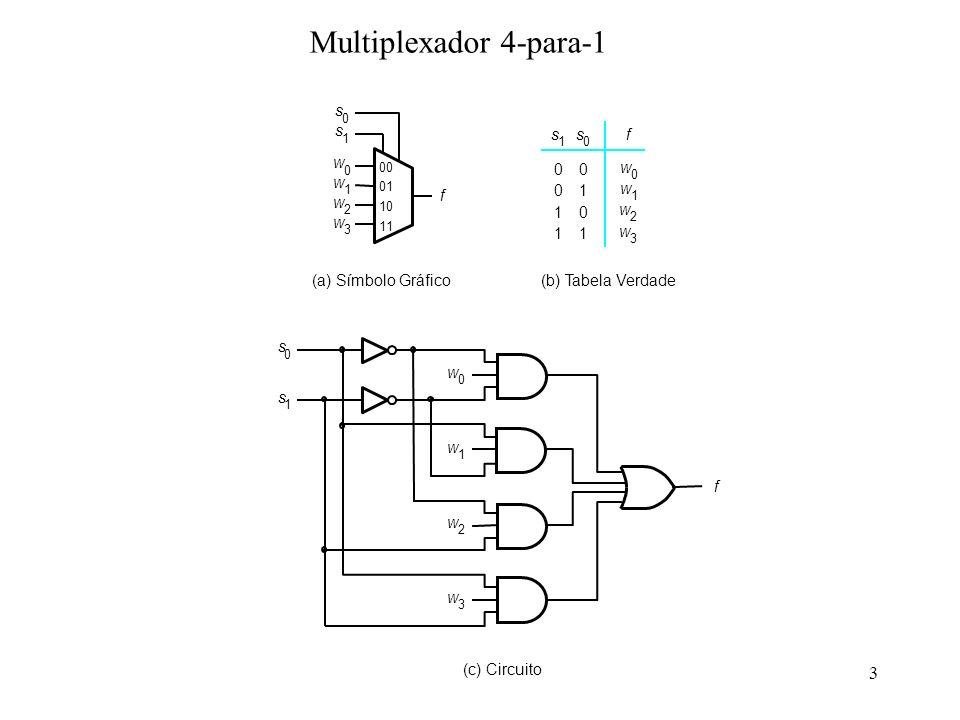 4 0 w 0 w 1 0 1 w 2 w 3 0 1 f 0 1 s 1 s Multiplexador 4-para-1construído a partir de multiplexadores 2-para-1