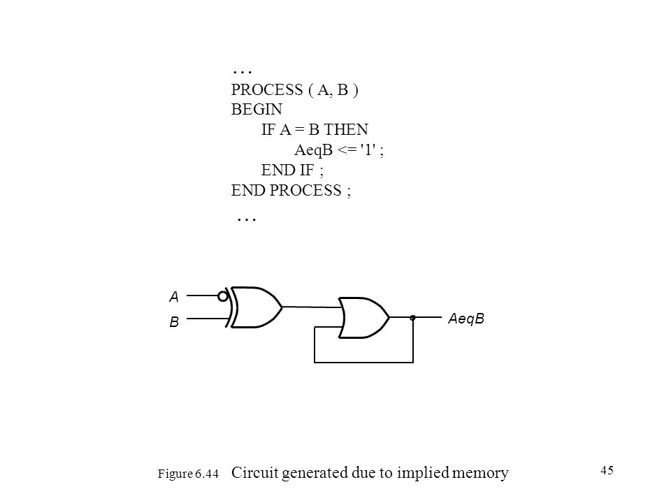45 Figure 6.44 Circuit generated due to implied memory A B AeqB … PROCESS ( A, B ) BEGIN IF A = B THEN AeqB <= '1' ; END IF ; END PROCESS ; …