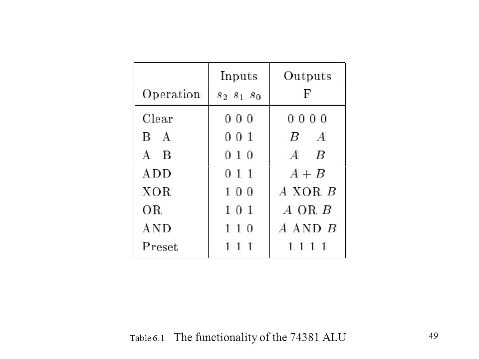 49 Table 6.1 The functionality of the 74381 ALU