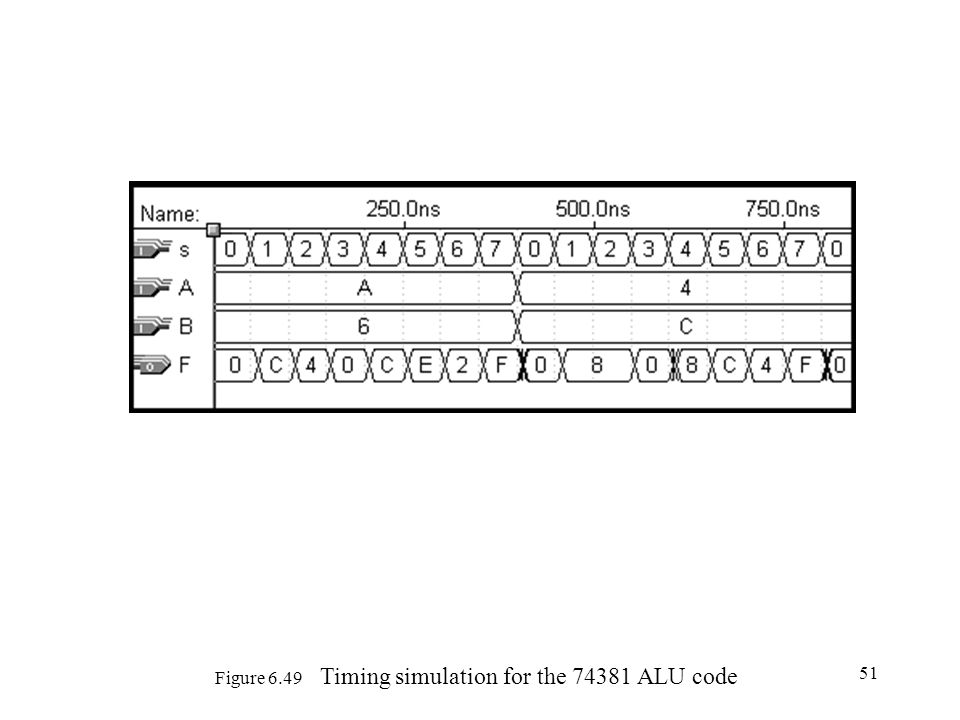 51 Figure 6.49 Timing simulation for the 74381 ALU code