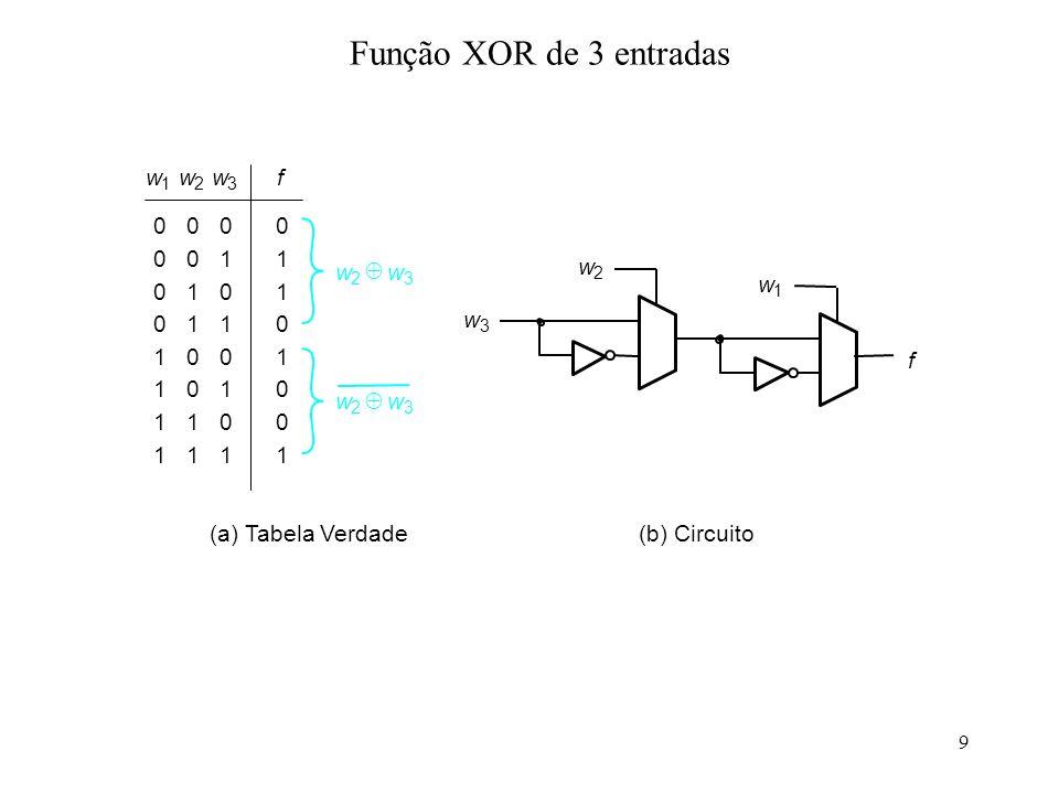9 Função XOR de 3 entradas (a) Tabela Verdade 00 01 10 11 0 1 1 0 00 01 10 11 1 0 0 1 w 1 w 2 w 3 f 0 0 0 0 1 1 1 1 w 2 w 3 w 2 w 3 f w 3 w 1 (b) Circ