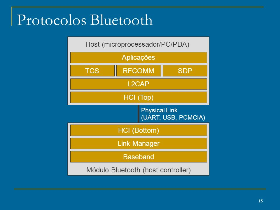15 Protocolos Bluetooth HCI (Top) L2CAP TCS Aplicações Baseband Link Manager HCI (Bottom) RFCOMMSDP Host (microprocessador/PC/PDA) Módulo Bluetooth (h