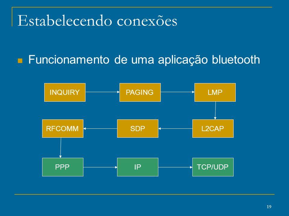 19 Estabelecendo conexões Funcionamento de uma aplicação bluetooth INQUIRYPAGINGLMP SDPL2CAPRFCOMM IPTCP/UDPPPP
