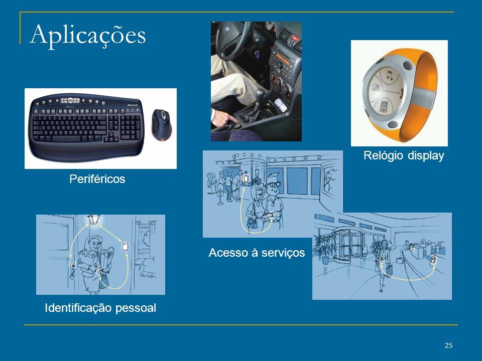 25 Aplicações Periféricos Acesso à serviços Identificação pessoal Relógio display