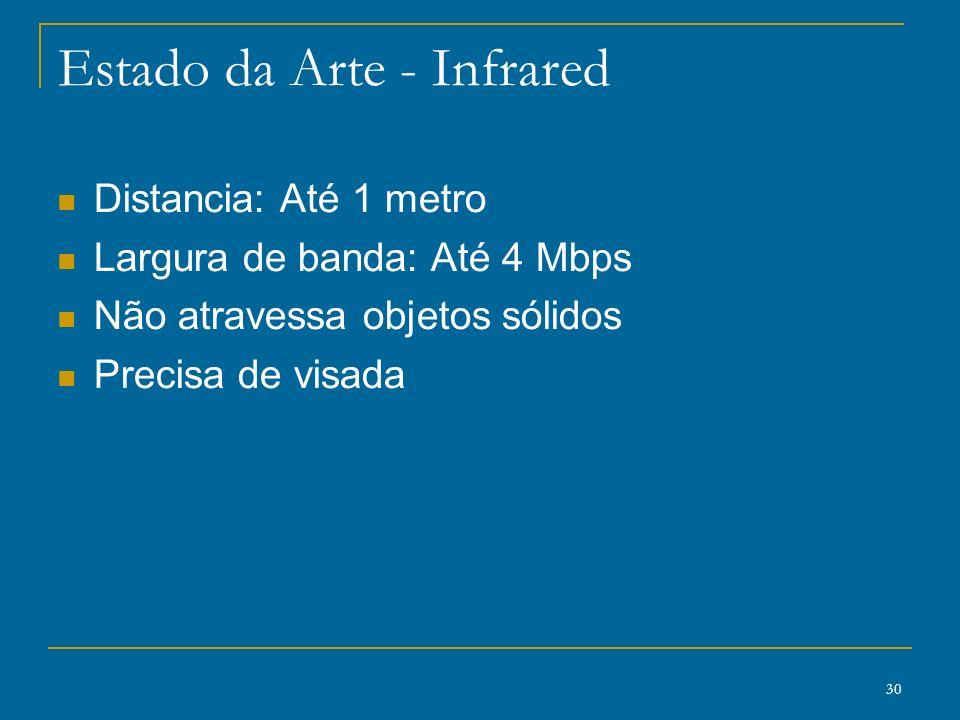 30 Estado da Arte - Infrared Distancia: Até 1 metro Largura de banda: Até 4 Mbps Não atravessa objetos sólidos Precisa de visada