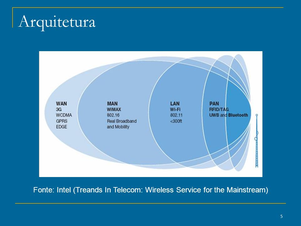 5 Arquitetura Fonte: Intel (Treands In Telecom: Wireless Service for the Mainstream)