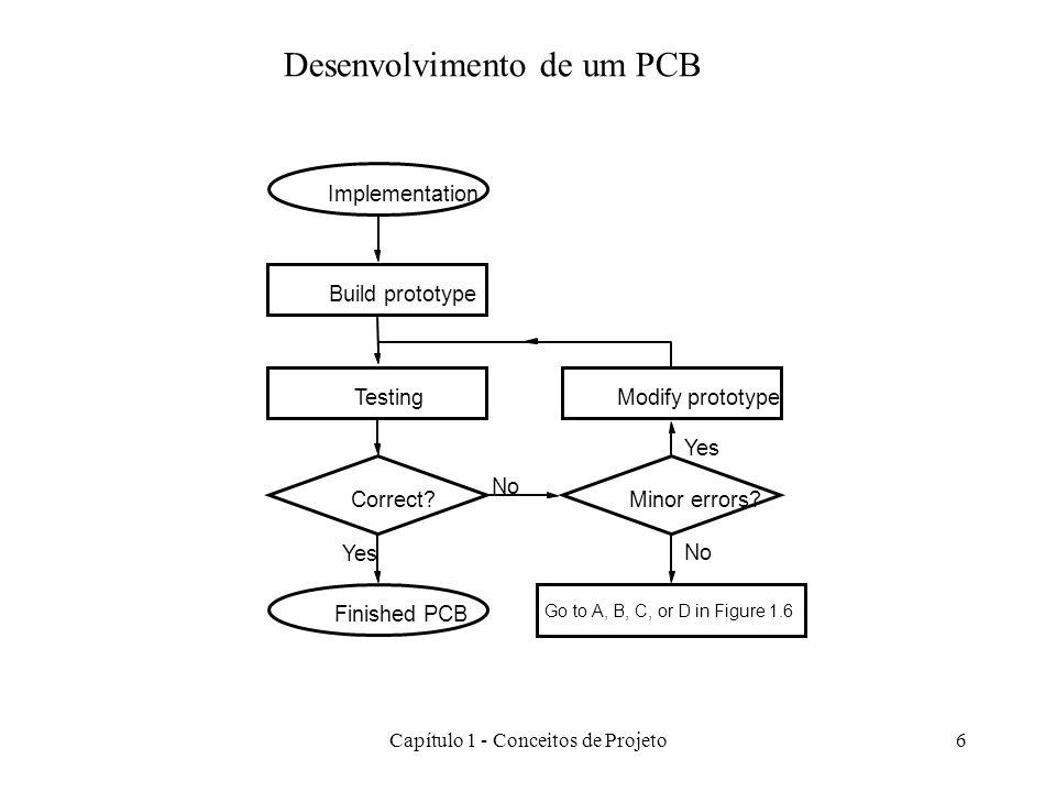 Capítulo 1 - Conceitos de Projeto6 Desenvolvimento de um PCB Implementation Finished PCB Build prototype Testing Correct? Modify prototype No Yes Mino