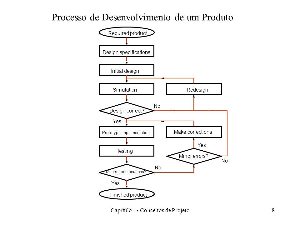 Capítulo 1 - Conceitos de Projeto9 Design interconnection between blocks Functional simulation of complete system Correct.