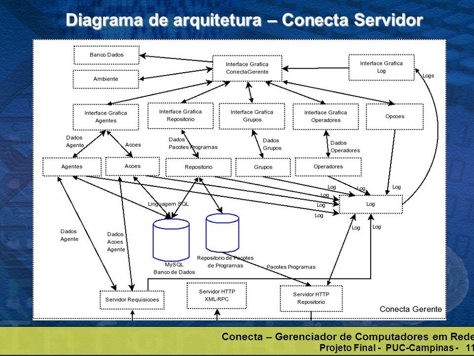 Conecta – Gerenciador de Computadores em Rede Projeto Final - PUC-Campinas - 11 Diagrama de arquitetura – Conecta Servidor