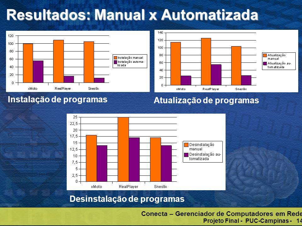 Conecta – Gerenciador de Computadores em Rede Projeto Final - PUC-Campinas - 14 Resultados: Manual x Automatizada Instalação de programas Atualização