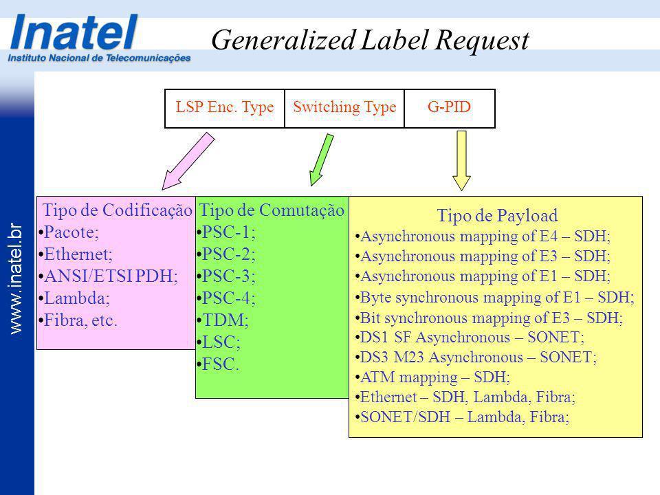 www.inatel.br Generalized Label Request Tipo de Codificação Pacote; Ethernet; ANSI/ETSI PDH; Lambda; Fibra, etc. Tipo de Comutação PSC-1; PSC-2; PSC-3