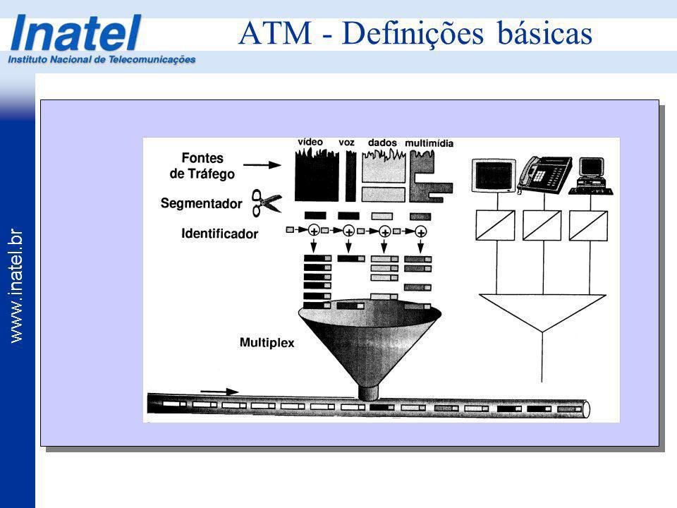 www.inatel.br ATM - Definições básicas Segmentação e Montagem das Células