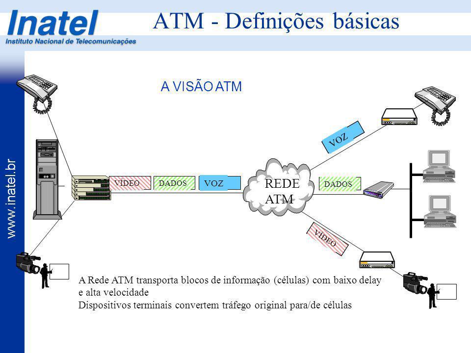 www.inatel.br ATM - Definições básicas REDE ATM DADOS VOZ VÍDEO DADOS VOZ VÍDEO A Rede ATM transporta blocos de informação (células) com baixo delay e