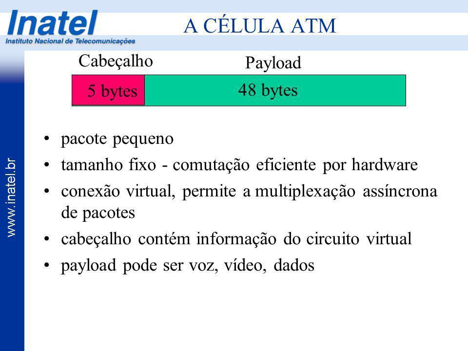www.inatel.br A CÉLULA ATM Payload Cabeçalho 5 bytes 48 bytes pacote pequeno tamanho fixo - comutação eficiente por hardware conexão virtual, permite