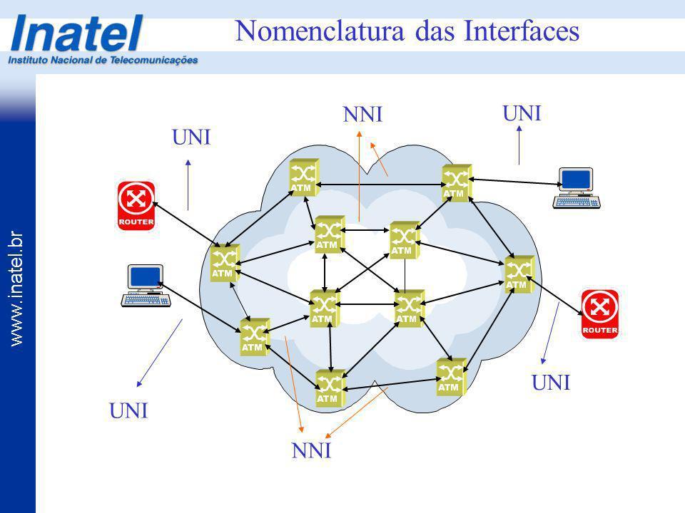 www.inatel.br Nomenclatura das Interfaces UNI NNI UNI