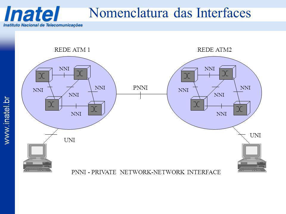 www.inatel.br NNI REDE ATM 1REDE ATM2 PNNI UNI PNNI - PRIVATE NETWORK-NETWORK INTERFACE Nomenclatura das Interfaces