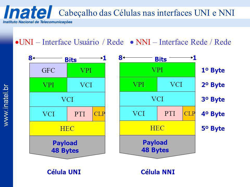 www.inatel.br Bits Cabeçalho das Células nas interfaces UNI e NNI GFC Payload 48 Bytes 8 1 1º Byte VPI VCI VPIVCI PTI CLP HEC Bits Payload 48 Bytes 8