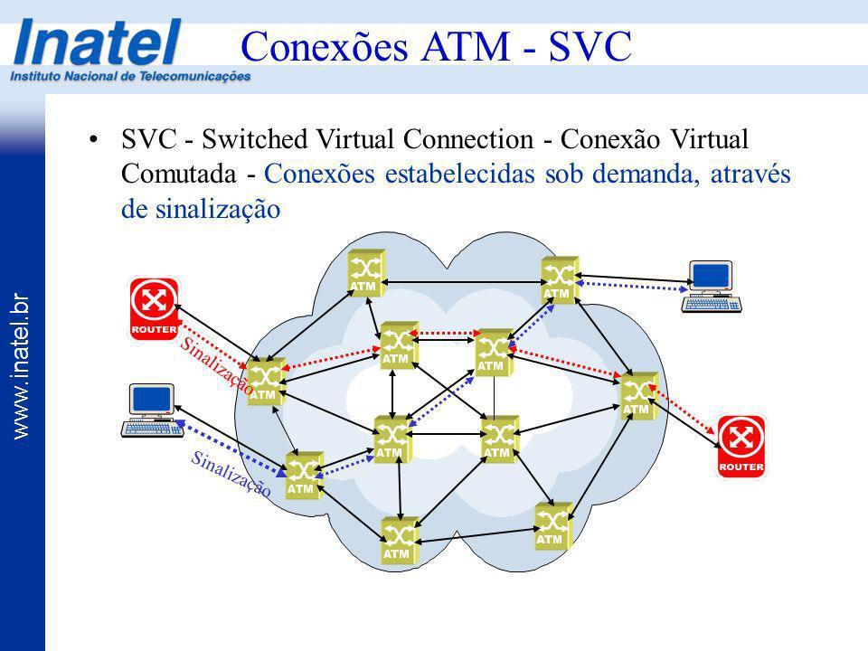 www.inatel.br Conexões ATM - SVC SVC - Switched Virtual Connection - Conexão Virtual Comutada - Conexões estabelecidas sob demanda, através de sinaliz