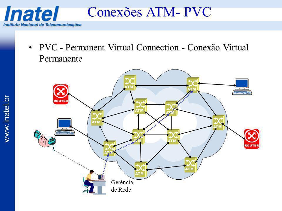 www.inatel.br Conexões ATM- PVC PVC - Permanent Virtual Connection - Conexão Virtual Permanente Gerência de Rede