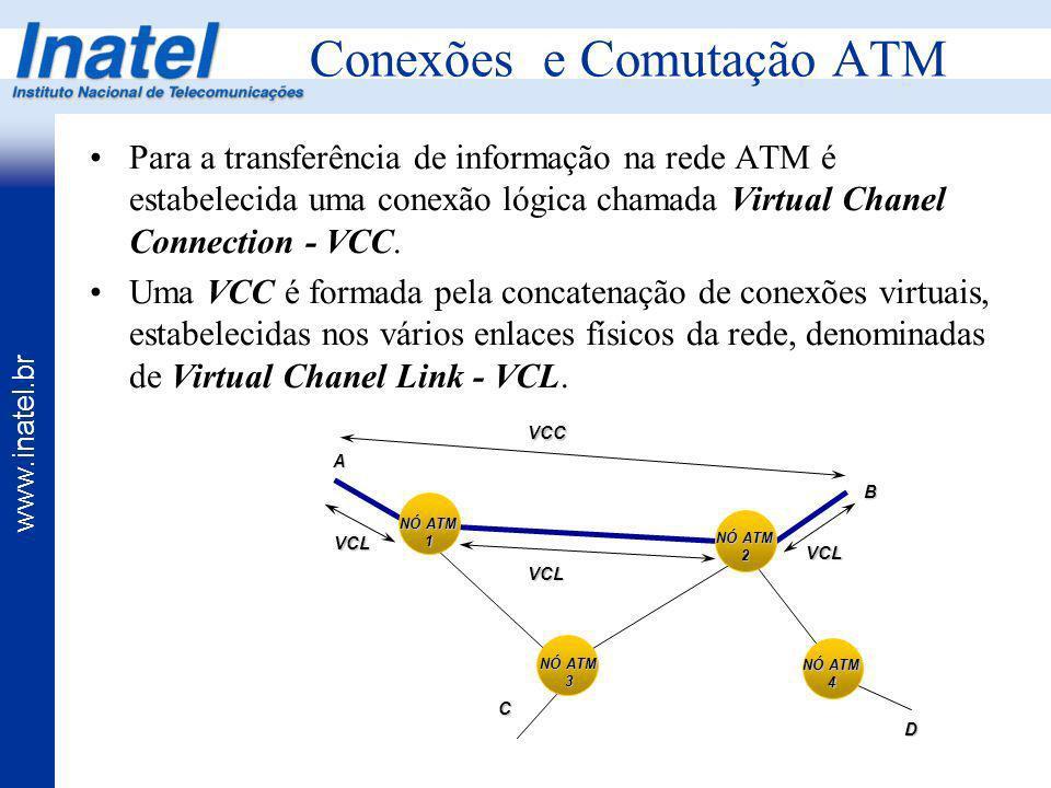 www.inatel.br Conexões e Comutação ATM Para a transferência de informação na rede ATM é estabelecida uma conexão lógica chamada Virtual Chanel Connect