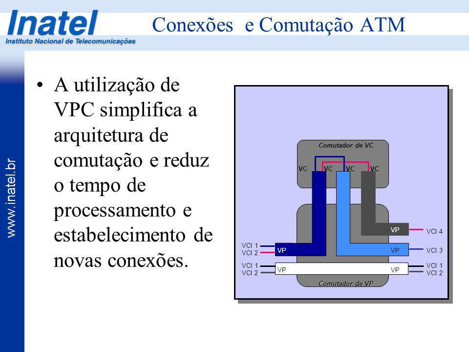 www.inatel.br Conexões e Comutação ATM VP Comutador de VP Comutador de VC VC VCI 1 VCI 2 VCI 1 VCI 2 VCI 1 VCI 2 VCI 4 VCI 3 A utilização de VPC simpl
