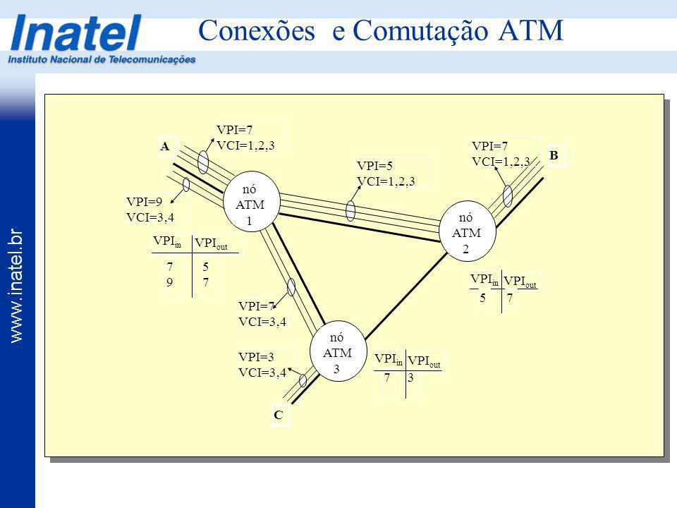 www.inatel.br Conexões e Comutação ATM nó ATM 1 nó ATM 3 A C B VPI=7 VCI=1,2,3 VPI=9 VCI=3,4 VPI=3 VCI=3,4 VPI=7 VCI=1,2,3 VPI=7 VCI=3,4 VPI=5 VCI=1,2