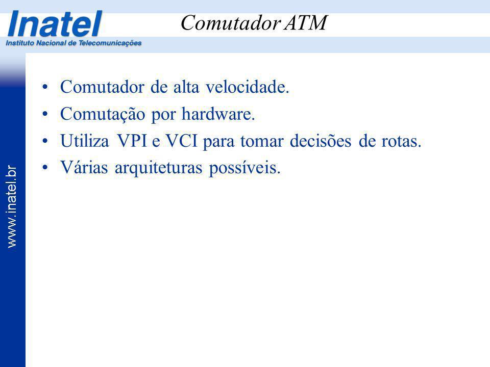 www.inatel.br Comutador de alta velocidade. Comutação por hardware. Utiliza VPI e VCI para tomar decisões de rotas. Várias arquiteturas possíveis. Com