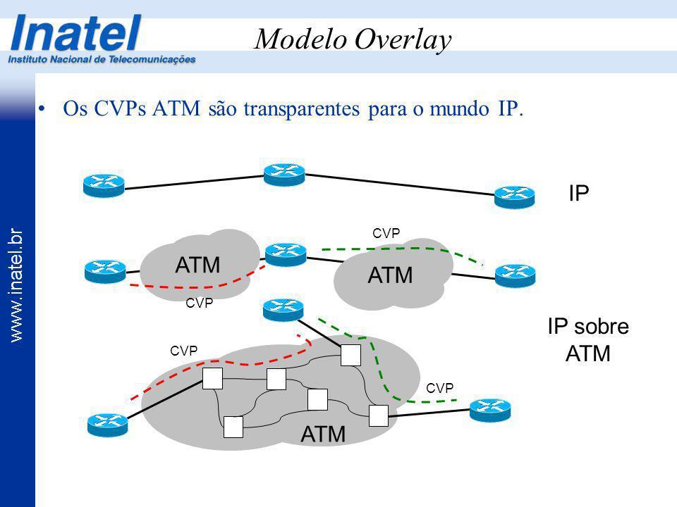 www.inatel.br Modelo Overlay Os CVPs ATM são transparentes para o mundo IP. IP IP sobre ATM ATM CVP