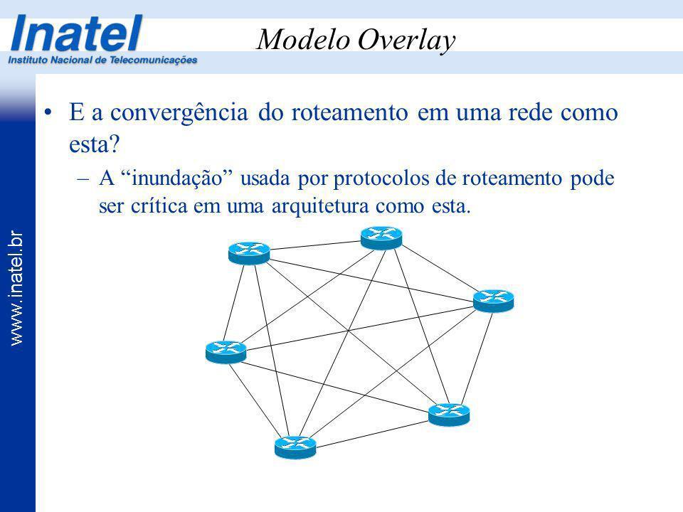 www.inatel.br Modelo Overlay E a convergência do roteamento em uma rede como esta? –A inundação usada por protocolos de roteamento pode ser crítica em