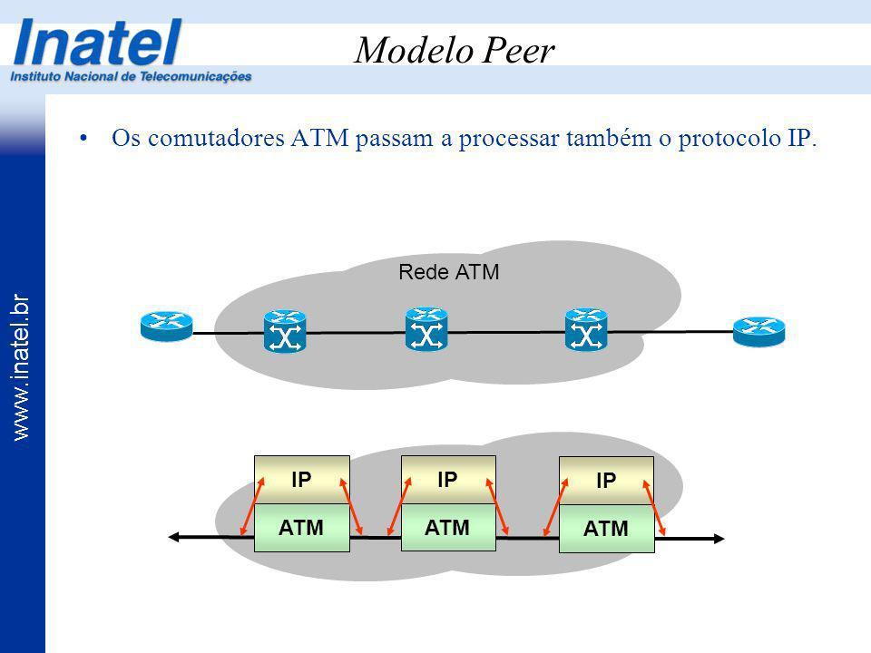 www.inatel.br Modelo Peer Os comutadores ATM passam a processar também o protocolo IP. ATM IP ATM IP ATM IP Rede ATM