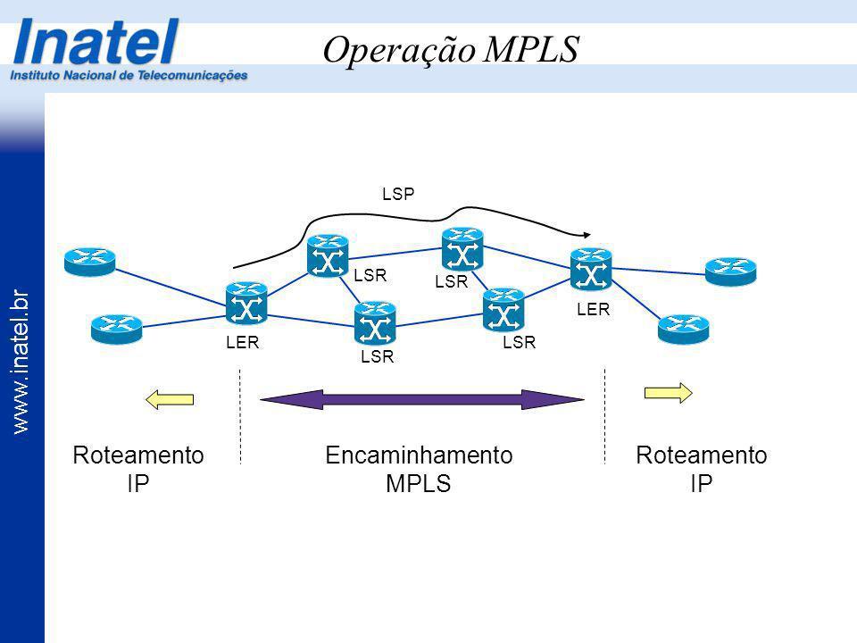 www.inatel.br Operação MPLS LSP LER LSR Roteamento IP Encaminhamento MPLS