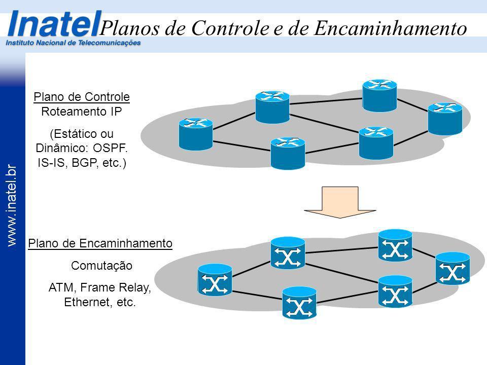 www.inatel.br Planos de Controle e de Encaminhamento Plano de Controle Roteamento IP (Estático ou Dinâmico: OSPF. IS-IS, BGP, etc.) Plano de Encaminha