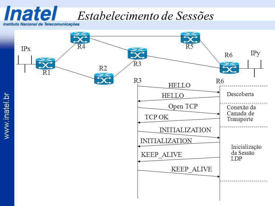 www.inatel.br Estabelecimento de Sessões R1 R4 R2 R3 R5 R6 IPx IPy R3 R6 HELLO Open TCP TCP OK INITIALIZATION KEEP_ALIVE Descoberta Conexão da Camada