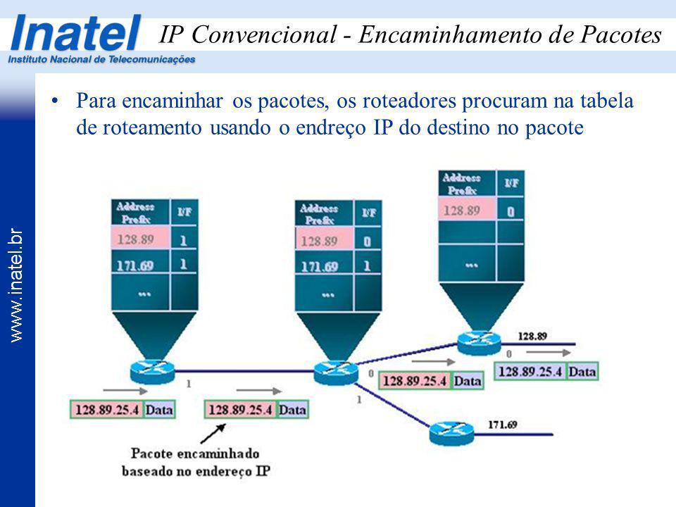 www.inatel.br IP Convencional - Encaminhamento de Pacotes Para encaminhar os pacotes, os roteadores procuram na tabela de roteamento usando o endreço